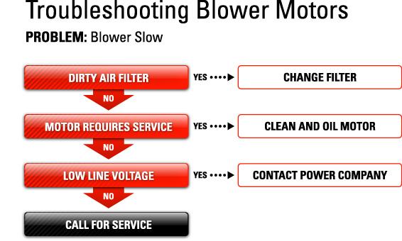 Troubleshooting Bingo Equipment  -  Flashboard Blower slow
