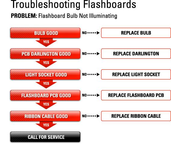 Troubleshooting Bingo Equipment  - Bulb not illuminating