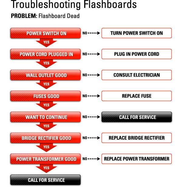 Troubleshooting Bingo Equipment  - Flashboard dead.