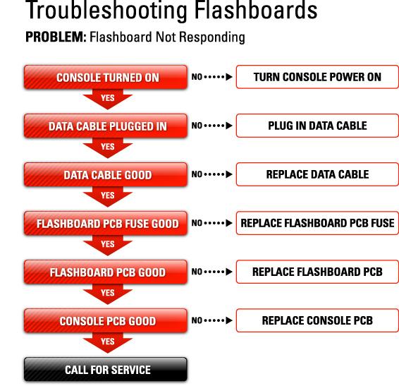 Troubleshooting Bingo Equipment  - Flashboard not responding