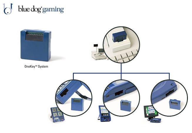 OneKey™ System